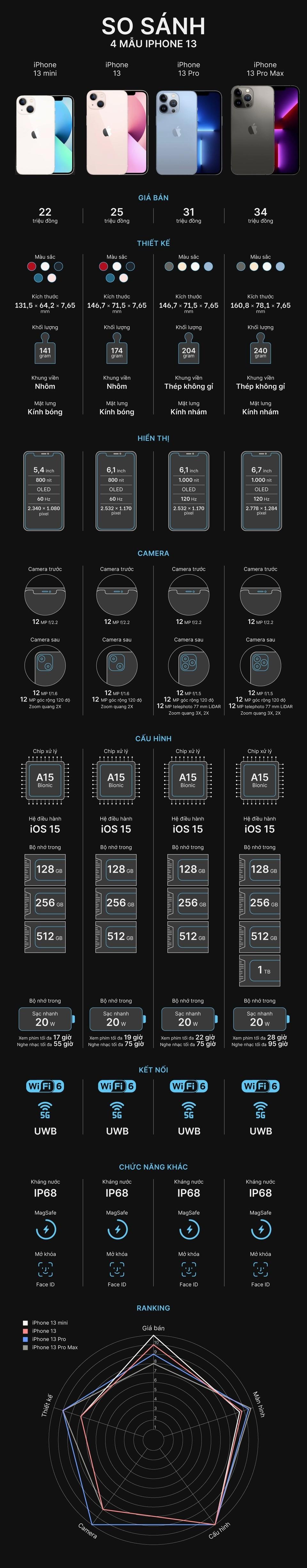 infographic-iphone13-1631850959.jpg